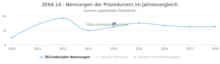 ZE64.14 Nennungen der Prozeduren und Anzahl der einsetzenden Kliniken, Fachabteilungen pro Jahr