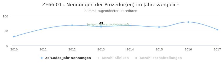 ZE66.01 Nennungen der Prozeduren und Anzahl der einsetzenden Kliniken, Fachabteilungen pro Jahr