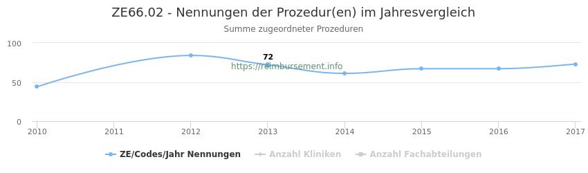ZE66.02 Nennungen der Prozeduren und Anzahl der einsetzenden Kliniken, Fachabteilungen pro Jahr