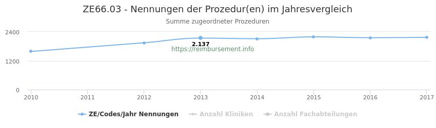 ZE66.03 Nennungen der Prozeduren und Anzahl der einsetzenden Kliniken, Fachabteilungen pro Jahr