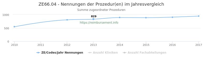 ZE66.04 Nennungen der Prozeduren und Anzahl der einsetzenden Kliniken, Fachabteilungen pro Jahr