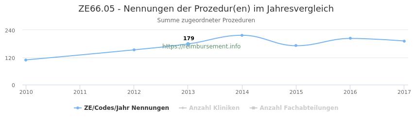 ZE66.05 Nennungen der Prozeduren und Anzahl der einsetzenden Kliniken, Fachabteilungen pro Jahr