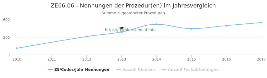 ZE66.06 Nennungen der Prozeduren und Anzahl der einsetzenden Kliniken, Fachabteilungen pro Jahr