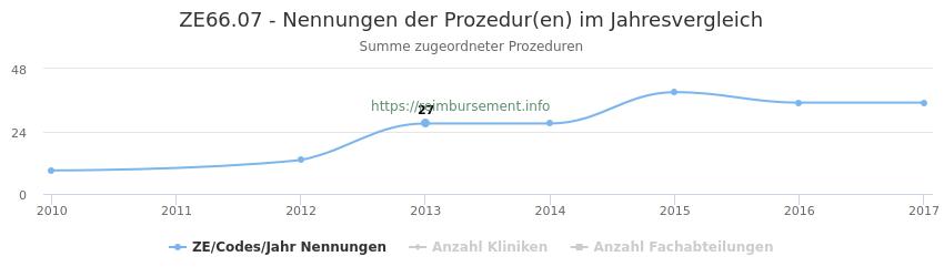 ZE66.07 Nennungen der Prozeduren und Anzahl der einsetzenden Kliniken, Fachabteilungen pro Jahr