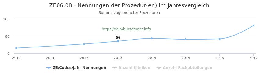 ZE66.08 Nennungen der Prozeduren und Anzahl der einsetzenden Kliniken, Fachabteilungen pro Jahr