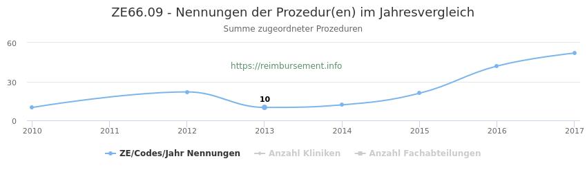 ZE66.09 Nennungen der Prozeduren und Anzahl der einsetzenden Kliniken, Fachabteilungen pro Jahr