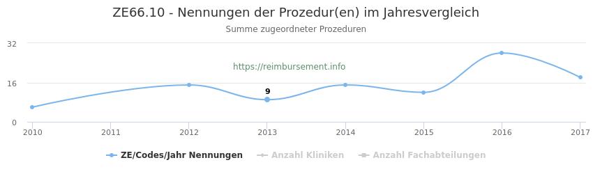 ZE66.10 Nennungen der Prozeduren und Anzahl der einsetzenden Kliniken, Fachabteilungen pro Jahr