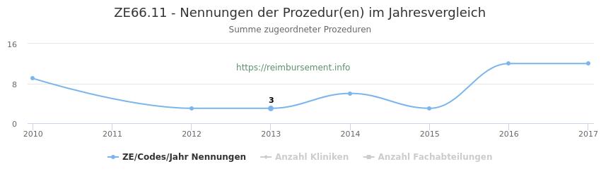 ZE66.11 Nennungen der Prozeduren und Anzahl der einsetzenden Kliniken, Fachabteilungen pro Jahr