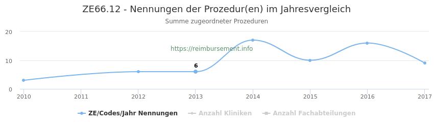 ZE66.12 Nennungen der Prozeduren und Anzahl der einsetzenden Kliniken, Fachabteilungen pro Jahr