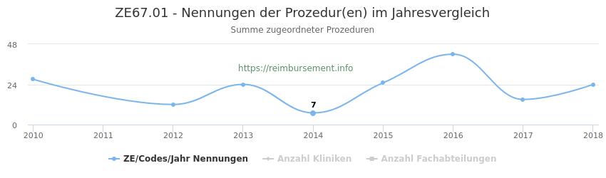 ZE67.01 Nennungen der Prozeduren und Anzahl der einsetzenden Kliniken, Fachabteilungen pro Jahr