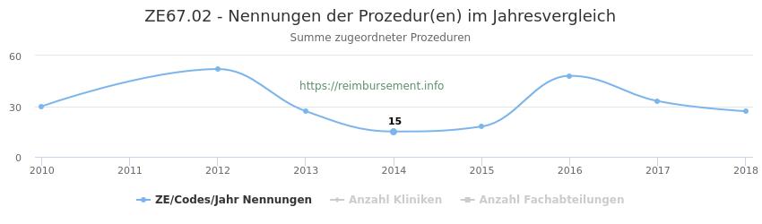ZE67.02 Nennungen der Prozeduren und Anzahl der einsetzenden Kliniken, Fachabteilungen pro Jahr
