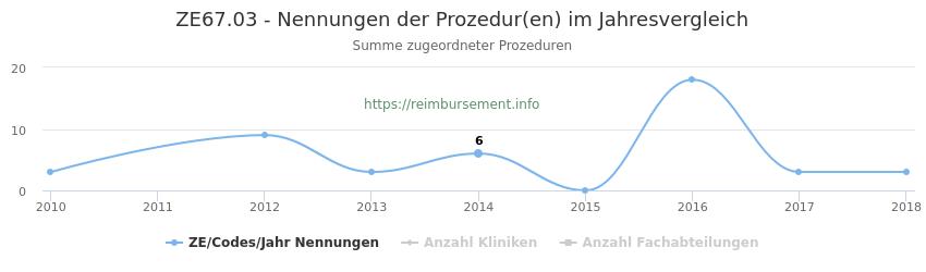 ZE67.03 Nennungen der Prozeduren und Anzahl der einsetzenden Kliniken, Fachabteilungen pro Jahr