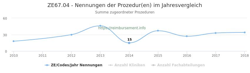 ZE67.04 Nennungen der Prozeduren und Anzahl der einsetzenden Kliniken, Fachabteilungen pro Jahr