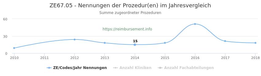 ZE67.05 Nennungen der Prozeduren und Anzahl der einsetzenden Kliniken, Fachabteilungen pro Jahr