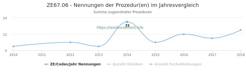 ZE67.06 Nennungen der Prozeduren und Anzahl der einsetzenden Kliniken, Fachabteilungen pro Jahr
