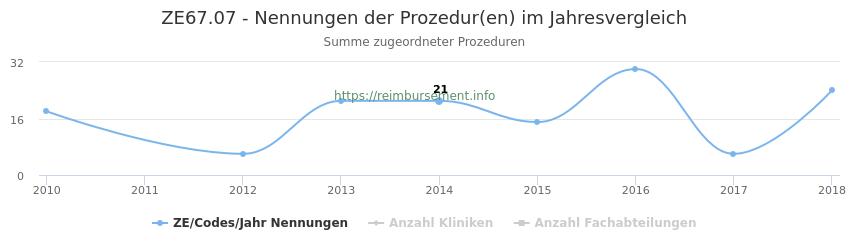 ZE67.07 Nennungen der Prozeduren und Anzahl der einsetzenden Kliniken, Fachabteilungen pro Jahr