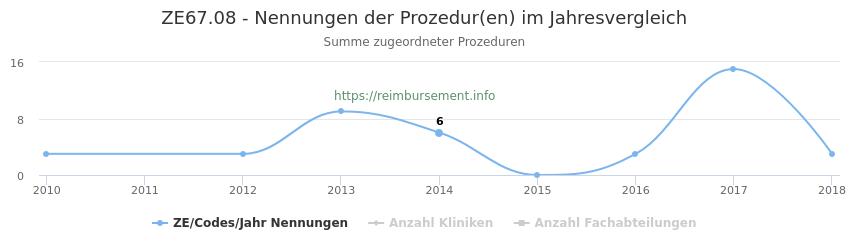 ZE67.08 Nennungen der Prozeduren und Anzahl der einsetzenden Kliniken, Fachabteilungen pro Jahr