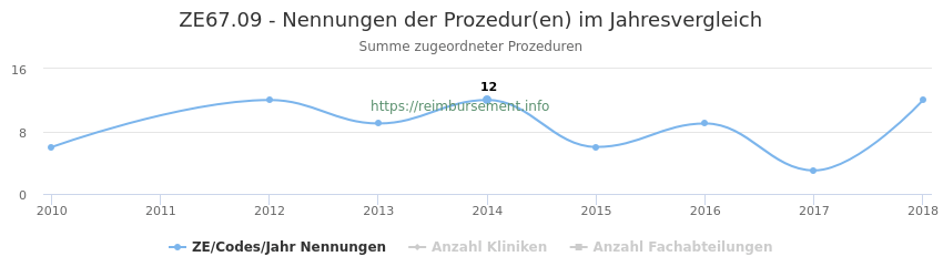 ZE67.09 Nennungen der Prozeduren und Anzahl der einsetzenden Kliniken, Fachabteilungen pro Jahr