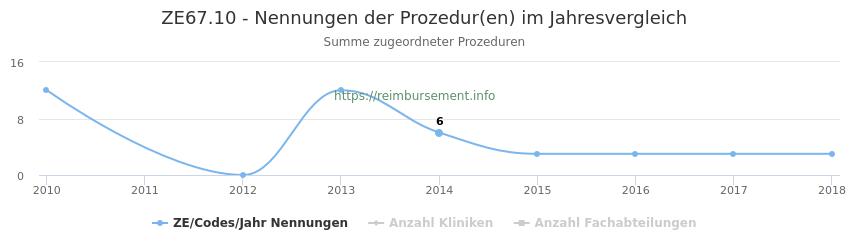 ZE67.10 Nennungen der Prozeduren und Anzahl der einsetzenden Kliniken, Fachabteilungen pro Jahr