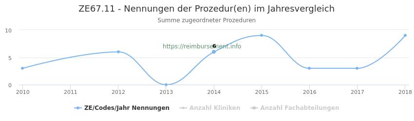 ZE67.11 Nennungen der Prozeduren und Anzahl der einsetzenden Kliniken, Fachabteilungen pro Jahr