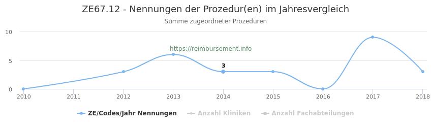 ZE67.12 Nennungen der Prozeduren und Anzahl der einsetzenden Kliniken, Fachabteilungen pro Jahr