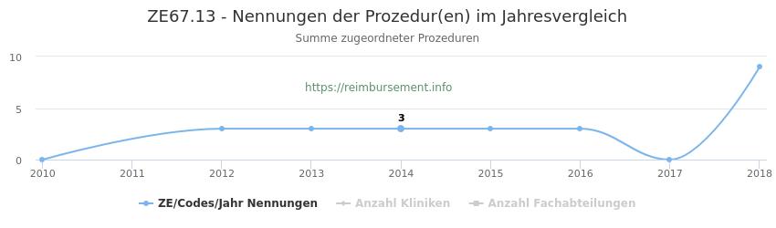 ZE67.13 Nennungen der Prozeduren und Anzahl der einsetzenden Kliniken, Fachabteilungen pro Jahr