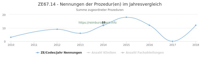 ZE67.14 Nennungen der Prozeduren und Anzahl der einsetzenden Kliniken, Fachabteilungen pro Jahr