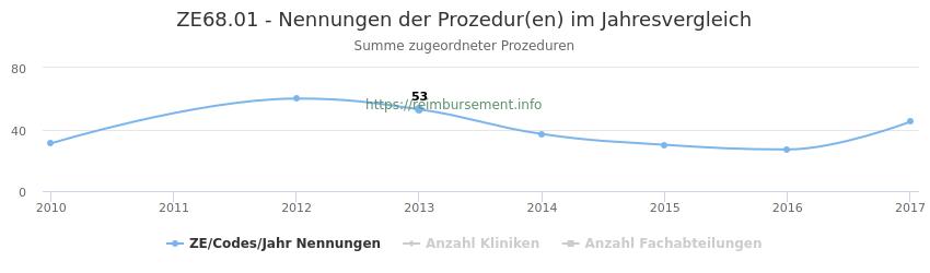 ZE68.01 Nennungen der Prozeduren und Anzahl der einsetzenden Kliniken, Fachabteilungen pro Jahr