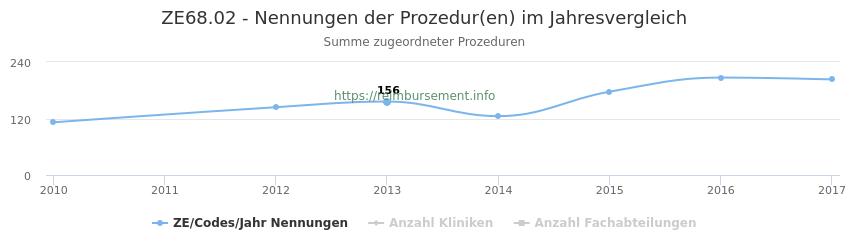 ZE68.02 Nennungen der Prozeduren und Anzahl der einsetzenden Kliniken, Fachabteilungen pro Jahr