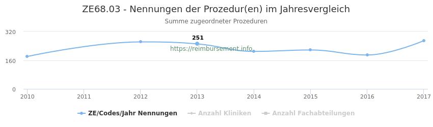 ZE68.03 Nennungen der Prozeduren und Anzahl der einsetzenden Kliniken, Fachabteilungen pro Jahr