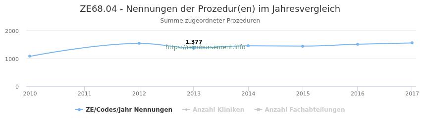 ZE68.04 Nennungen der Prozeduren und Anzahl der einsetzenden Kliniken, Fachabteilungen pro Jahr