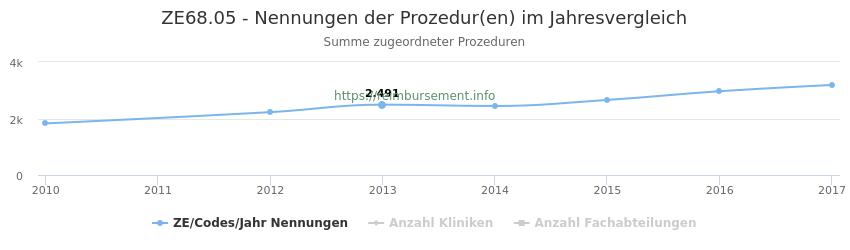 ZE68.05 Nennungen der Prozeduren und Anzahl der einsetzenden Kliniken, Fachabteilungen pro Jahr