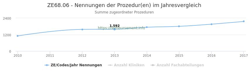ZE68.06 Nennungen der Prozeduren und Anzahl der einsetzenden Kliniken, Fachabteilungen pro Jahr