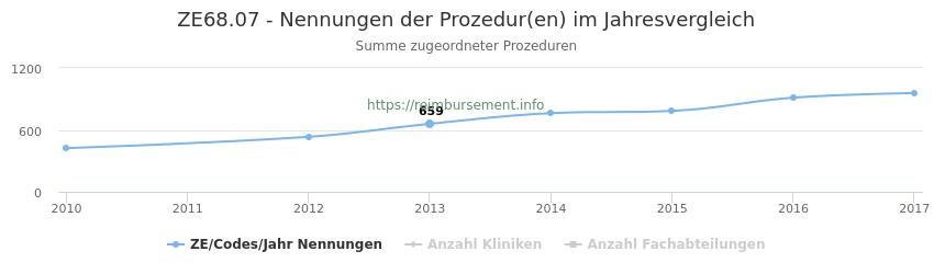ZE68.07 Nennungen der Prozeduren und Anzahl der einsetzenden Kliniken, Fachabteilungen pro Jahr