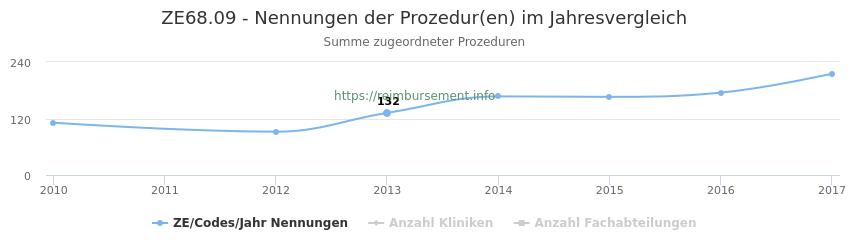ZE68.09 Nennungen der Prozeduren und Anzahl der einsetzenden Kliniken, Fachabteilungen pro Jahr