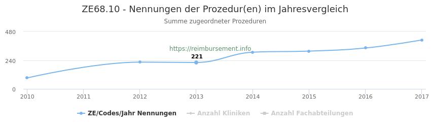 ZE68.10 Nennungen der Prozeduren und Anzahl der einsetzenden Kliniken, Fachabteilungen pro Jahr
