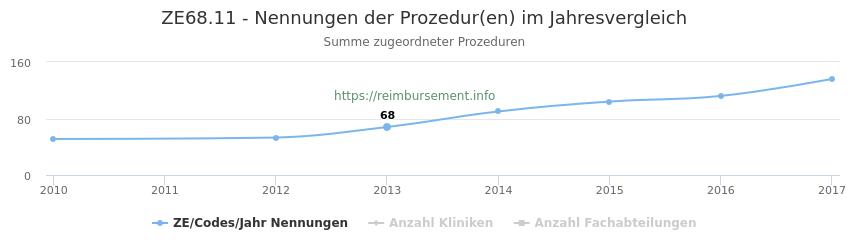 ZE68.11 Nennungen der Prozeduren und Anzahl der einsetzenden Kliniken, Fachabteilungen pro Jahr