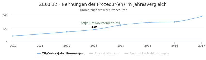 ZE68.12 Nennungen der Prozeduren und Anzahl der einsetzenden Kliniken, Fachabteilungen pro Jahr