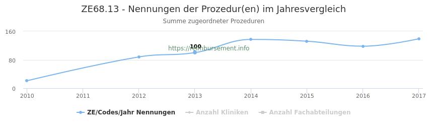 ZE68.13 Nennungen der Prozeduren und Anzahl der einsetzenden Kliniken, Fachabteilungen pro Jahr