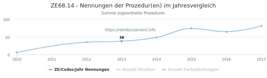 ZE68.14 Nennungen der Prozeduren und Anzahl der einsetzenden Kliniken, Fachabteilungen pro Jahr