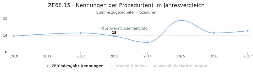 ZE68.15 Nennungen der Prozeduren und Anzahl der einsetzenden Kliniken, Fachabteilungen pro Jahr