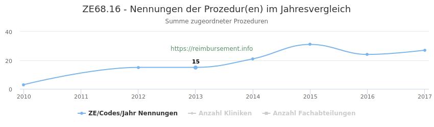 ZE68.16 Nennungen der Prozeduren und Anzahl der einsetzenden Kliniken, Fachabteilungen pro Jahr
