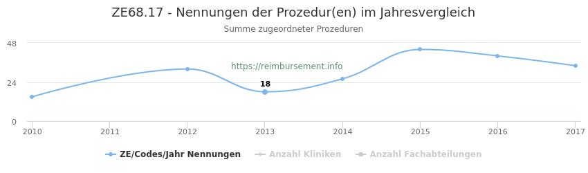 ZE68.17 Nennungen der Prozeduren und Anzahl der einsetzenden Kliniken, Fachabteilungen pro Jahr