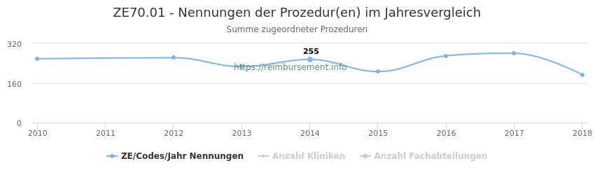 ZE70.01 Nennungen der Prozeduren und Anzahl der einsetzenden Kliniken, Fachabteilungen pro Jahr