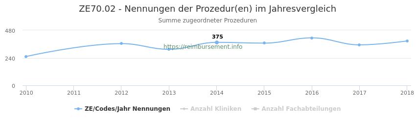 ZE70.02 Nennungen der Prozeduren und Anzahl der einsetzenden Kliniken, Fachabteilungen pro Jahr