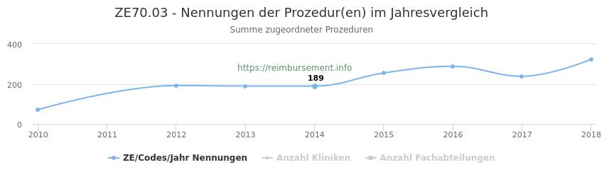 ZE70.03 Nennungen der Prozeduren und Anzahl der einsetzenden Kliniken, Fachabteilungen pro Jahr