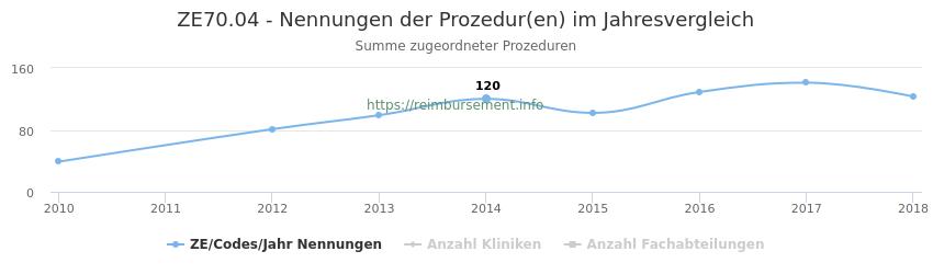 ZE70.04 Nennungen der Prozeduren und Anzahl der einsetzenden Kliniken, Fachabteilungen pro Jahr