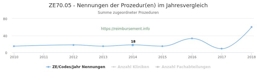 ZE70.05 Nennungen der Prozeduren und Anzahl der einsetzenden Kliniken, Fachabteilungen pro Jahr