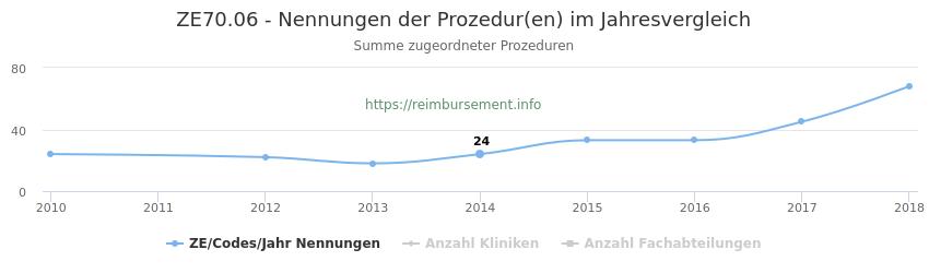 ZE70.06 Nennungen der Prozeduren und Anzahl der einsetzenden Kliniken, Fachabteilungen pro Jahr