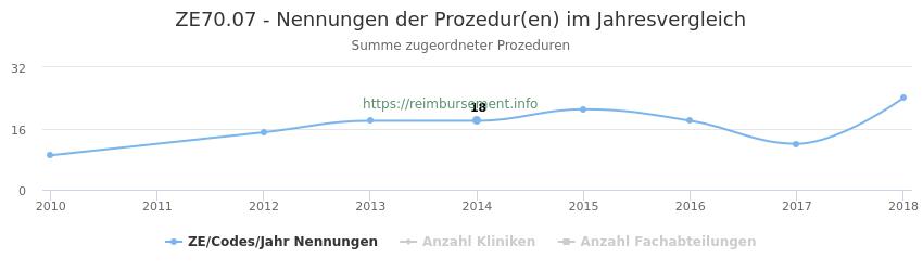 ZE70.07 Nennungen der Prozeduren und Anzahl der einsetzenden Kliniken, Fachabteilungen pro Jahr